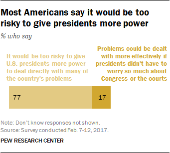 Most Americans say it would be too risky to give presidents more power