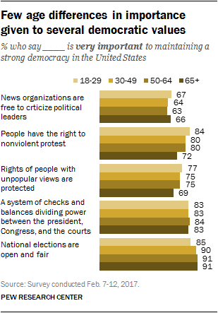 Few age differences in importance given to several democratic values