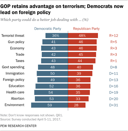GOP retains advantage on terrorism; Democrats now lead on foreign policy