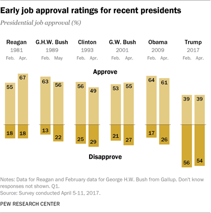 Early job approval ratings for recent presidents