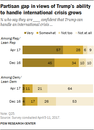 Partisan gap in views of Trump's ability to handle international crisis grows