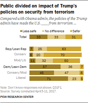 Public divided on impact of Trump's policies on security from terrorism