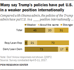 Many say Trump's policies have put U.S. in a weaker position internationally