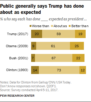 Public generally says Trump has done about as expected