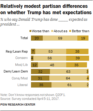 Relatively modest partisan differences on whether Trump has met expectations