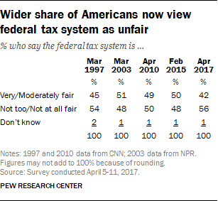 Wider share of Americans now view federal tax system as unfair