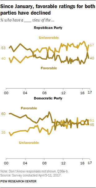 Since January, favorable ratings for both parties have declined
