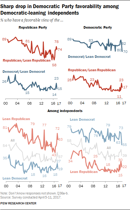 Sharp drop in Democratic Party favorability among Democratic-leaning independents