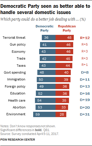 Democratic Party seen as better able to handle several domestic issues