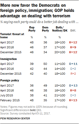 More now favor the Democrats on foreign policy, immigration; GOP holds advantage on dealing with terrorism