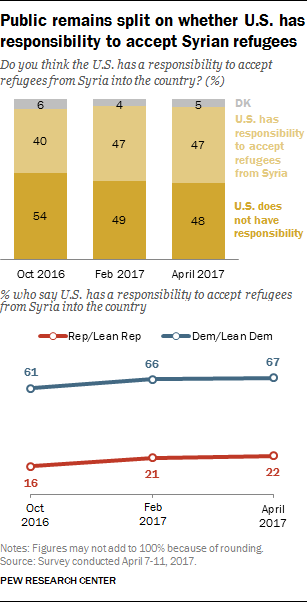 Public remains split on whether U.S. has responsibility to accept Syrian refugees