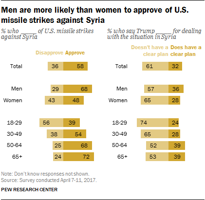 Men are more likely than women to approve of U.S. missile strikes against Syria