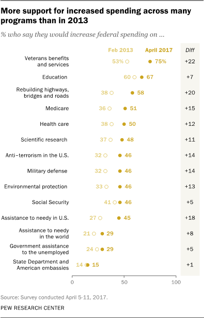 More support for increased spending across many programs than in 2013