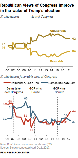 Republican views of Congress improve in the wake of Trump's election