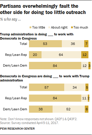 Partisans overwhelmingly fault the other side for doing too little outreach