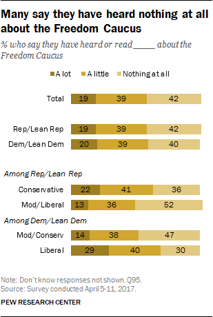 Many say they have heard nothing at all about the Freedom Caucus
