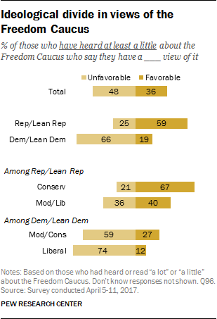 Ideological divide in views of the Freedom Caucus