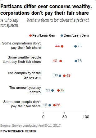 Partisans differ over concerns wealthy, corporations don't pay their fair share