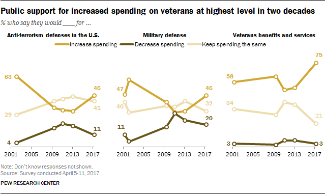Public support for increased spending on veterans at highest level in two decades