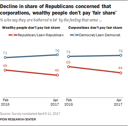 Decline in share of Republicans concerned that corporations, wealthy people don't pay 'fair share'