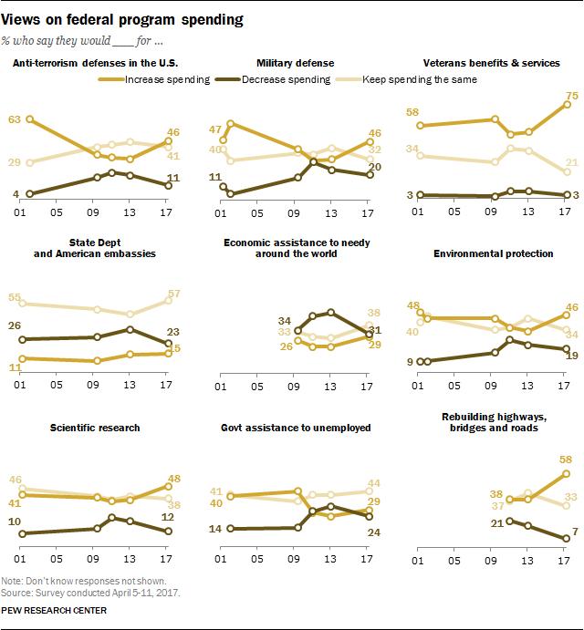 Views on federal program spending