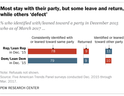 Most stay with their party, but some leave and return, while others 'defect'