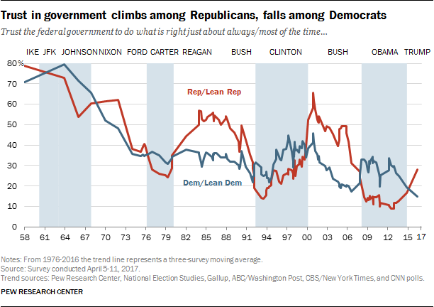 Trust in government climbs among Republicans, falls among Democrats