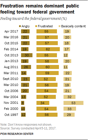 Frustration remains dominant public feeling toward federal government