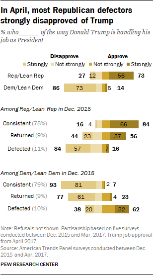 In April, most Republican defectors strongly disapproved of Trump