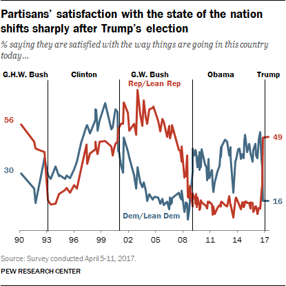 Partisans' satisfaction with the state of the nation shifts sharply after Trump's election