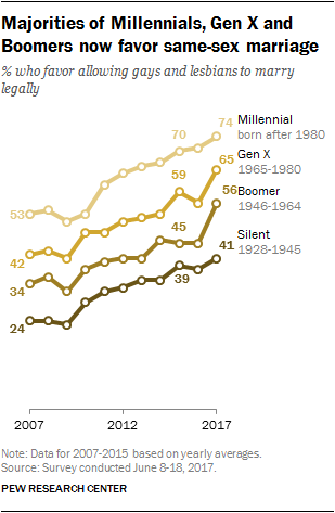 Majorities of Millennials, Gen X and Boomers now favor same-sex marriage