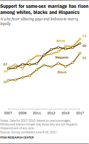 Support for same-sex marriage has risen among whites, blacks and Hispanics
