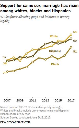 Support for same-sex marriage has risen among whites, blacks and Hispanics