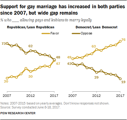 Support for gay marriage has increased in both parties since 2007, but wide gap remains