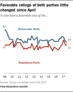 Favorable ratings of both parties little changed since April