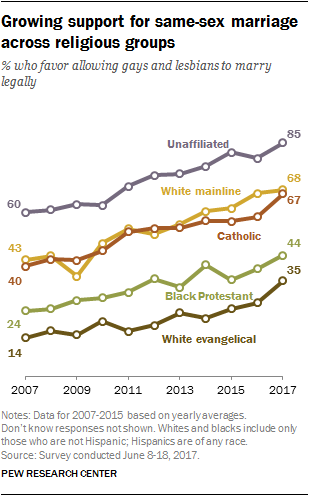 Growing support for same-sex marriage across religious groups