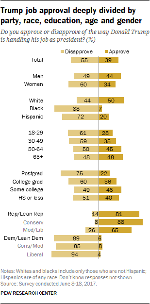 Trump job approval deeply divided by party, race, education, age and gender