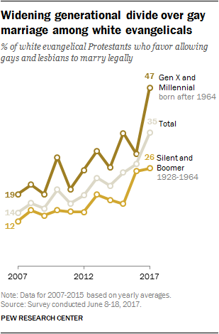 Widening generational divide over gay marriage among white evangelicals