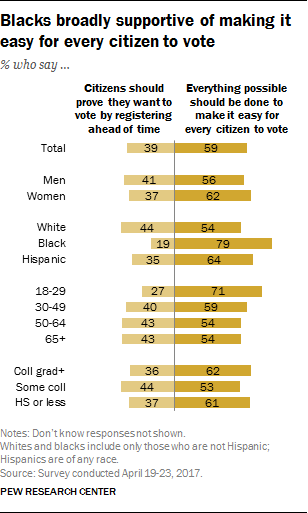 Blacks broadly supportive of making it easy for every citizen to vote