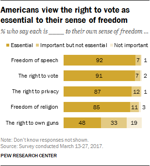 Americans view the right to vote as essential to their sense of freedom
