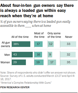 About four-in-ten gun owners say there is always a loaded gun within easy reach when they're at home