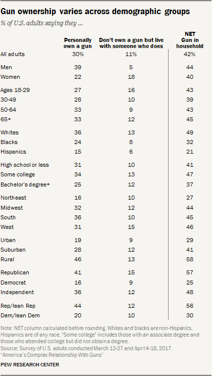 Gun ownership varies across demographic groups