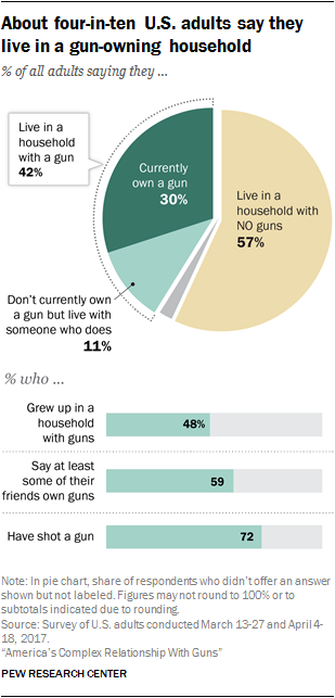 About four-in-ten U.S. adults say they live in a gun-owning household