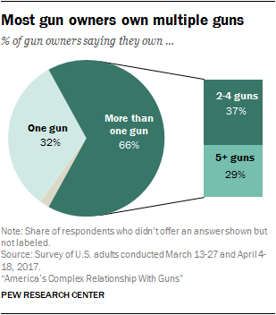 Most gun owners own multiple guns