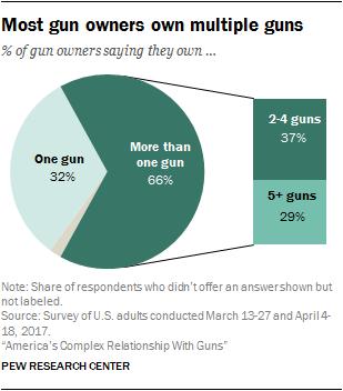 Most gun owners own multiple guns