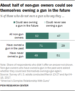 About half of non-gun owners could see themselves owning a gun in the future