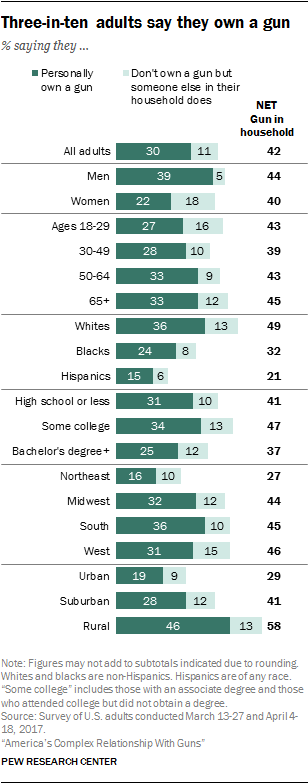 Three-in-ten adults say they own a gun