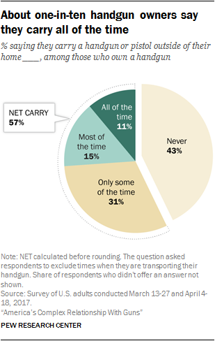 About one-in-ten handgun owners say they carry all of the time