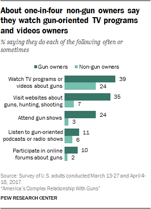 About one-in-four non-gun owners say they watch gun-oriented TV programs and videos owners