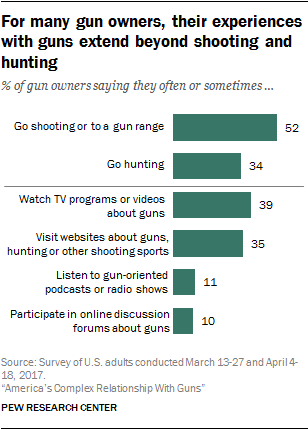 For many gun owners, their experiences with guns extend beyond shooting and hunting